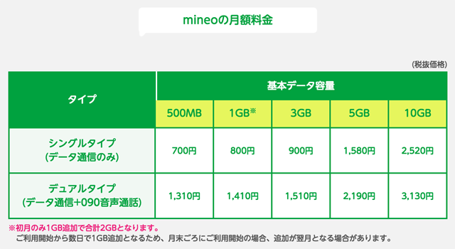 mineoのシングルタイプ・デュアルタイプの月額料金表