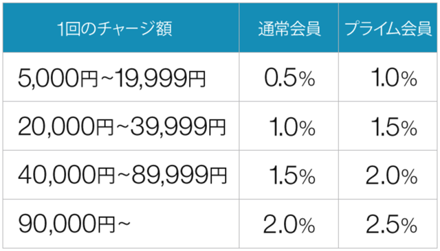 Amazonギフト券現金チャージのポイント付与率