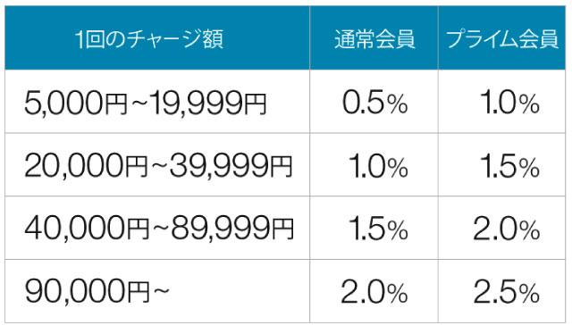ギフト券チャージ還元率表
